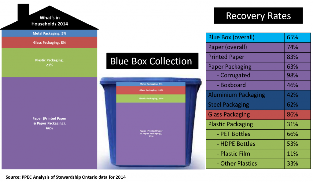 Recovery Rates Charts 2014 - Paper Packaging & Plastics