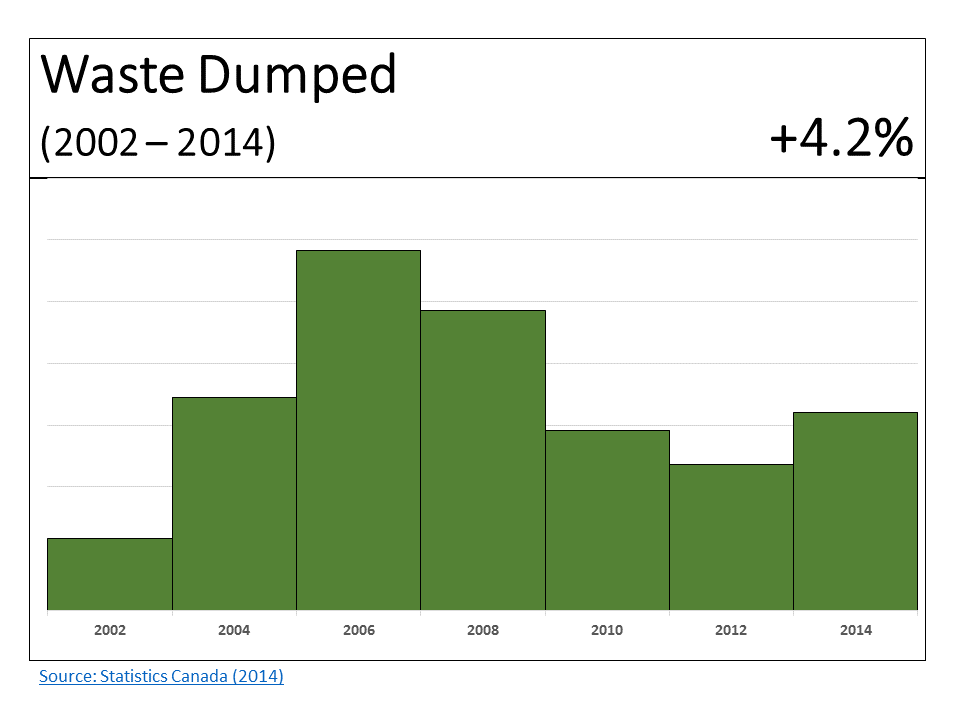 Waste Dumped by Canadians 2002-2014