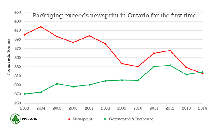 Packaging exceeds newsprint in Ontario for the first time