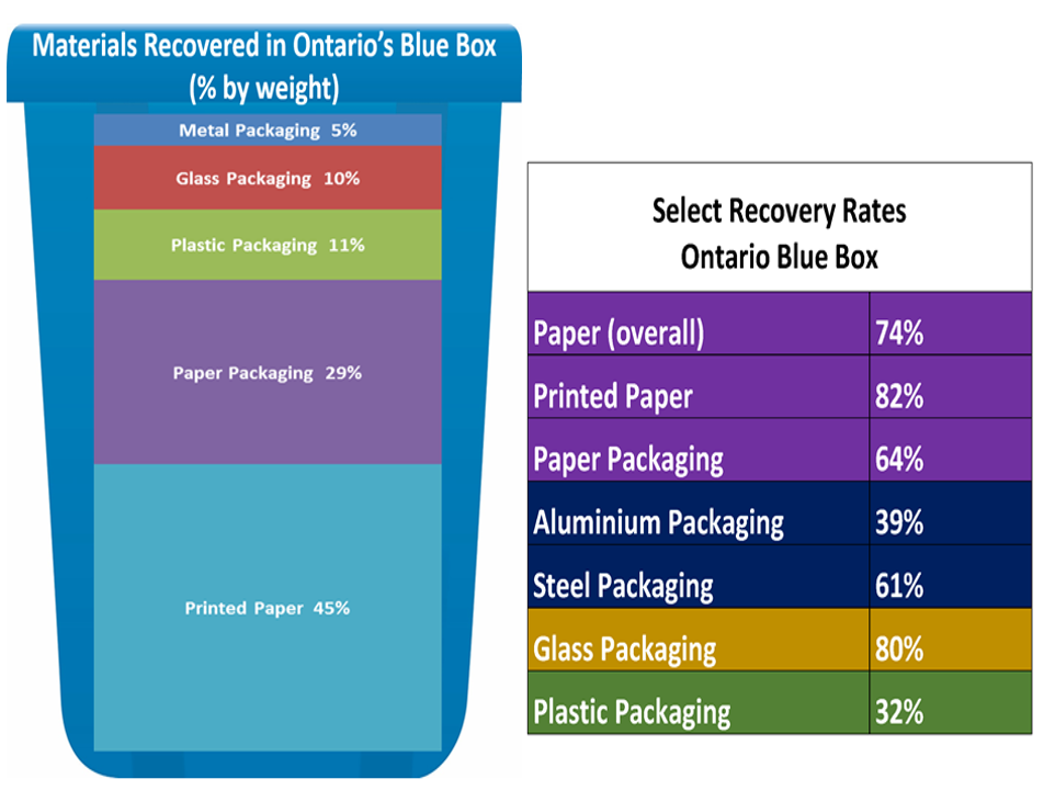 Select Recovery Rates