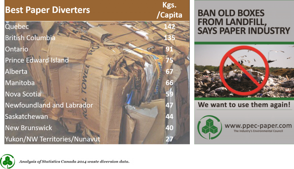 Paper recycling - Best Paper Diverters by Province