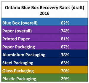Ontario Blue Box Recovery Rates (draft) - boîtes bleues