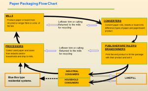 Paper Packaging Flow Chart 2017
