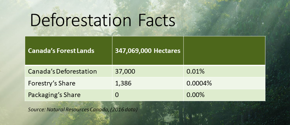 FSC Deforestation Facts